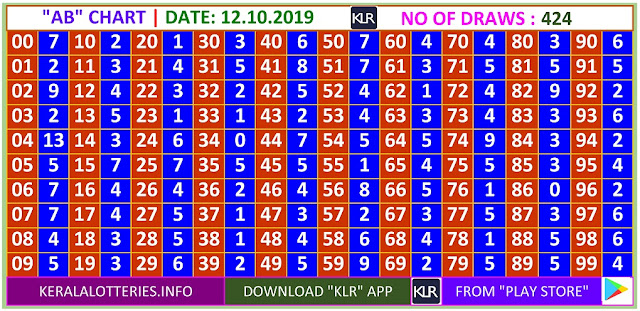 Kerala Lottery Winning Number Daily  AB  chart  on 12.10.2019