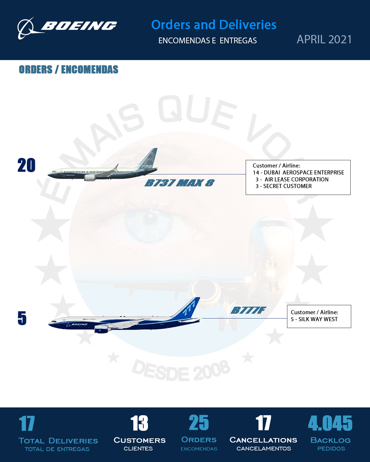 INFOGRAPHIC • Orders and Deliveries Boeing Airplanes Commercial Aircraft — April 2021 | MORE THAN FLY