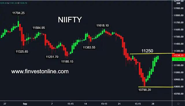 banknifty share price , finvestonline.com