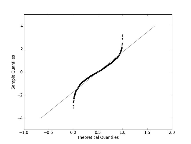Probability Plot | Plotting for Pandas GSoC2012