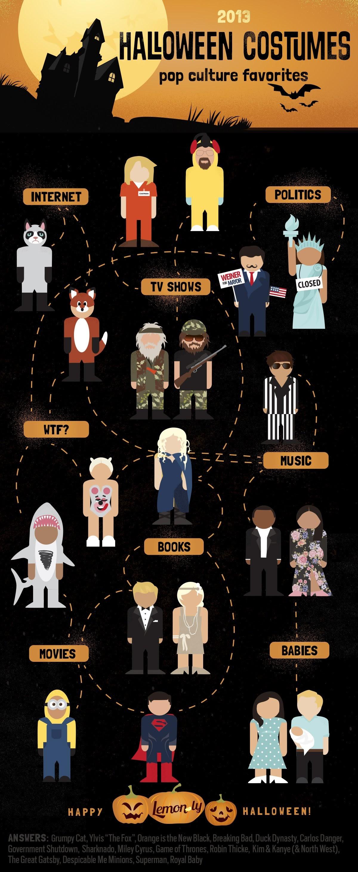 Halloween Costume Ideas #infographic
