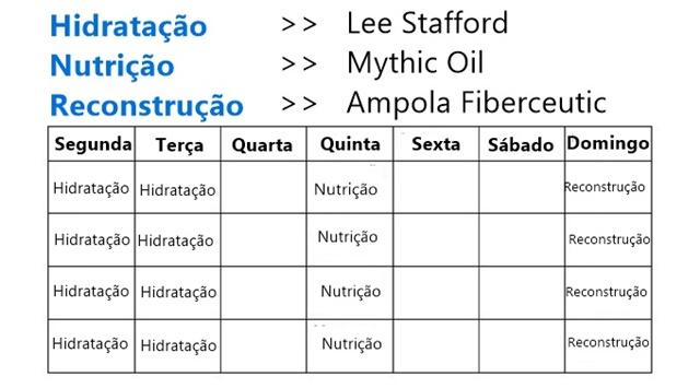Tabelas do Cronograma