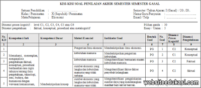 Kisi-Kisi PAS Ekonomi Peminatan Kelas 10 Tahun 2019/2020