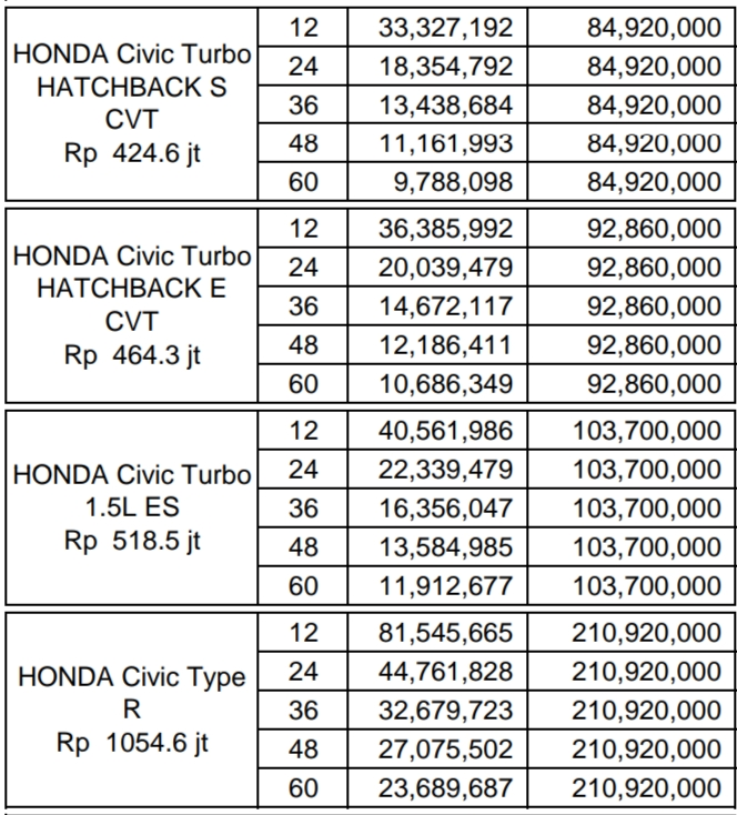 Harga Honda Civic Turbo, Promo, Kredit, Hatchaback, Type R, Matic, Manual