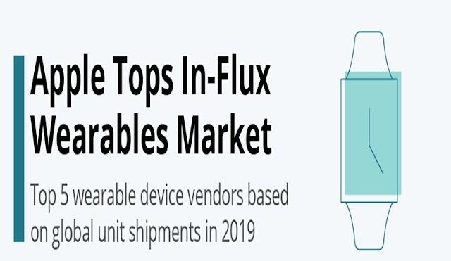 Apple Tops In-Flux Wearables Market #Infographic