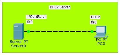 topologi DHCP pada Perangkat Server