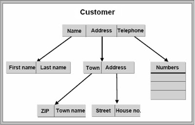 SAP ABAP - Dictionary