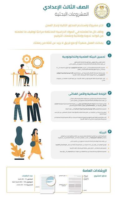 المشروعات البحثية الخاصة بالصف الثالث الابتدائي