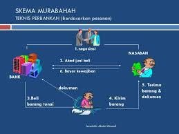 praktik skema akad murabahah di lembaga keuangan syariah