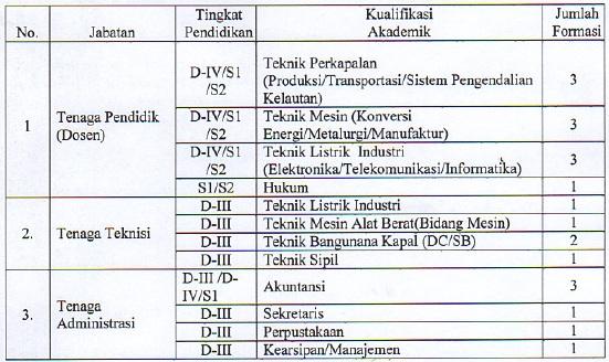Info Lowongan Kerja Wilayah Ntb Lowongan Kerja Bp Indonesia Terbaru September 2016 Info Tahun 2016 Berita Lowongan Kerja Terbaru Tahun 2016 Info Bumn Dan