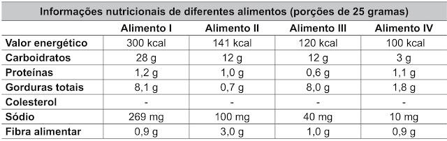 Informações nutricionais de diferentes alimentos (porções de 25 gramas)