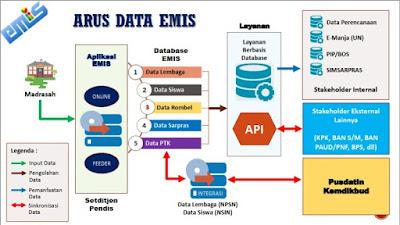 Progres Sinkronisasi Aplikasi Feeder EMIS (AFE) Dengan  Aplikasi EMIS Online