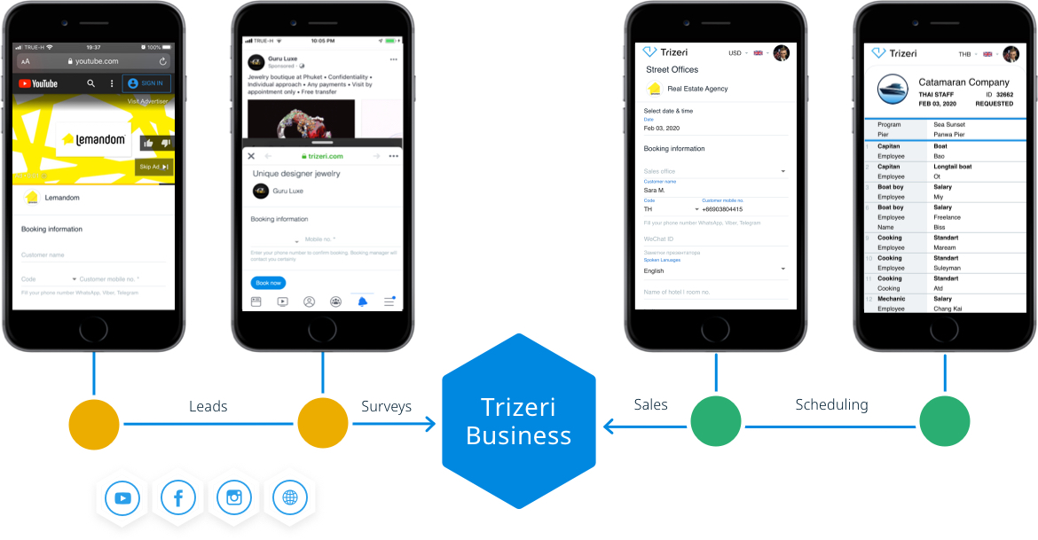 Trizeri Omnichannel Commerce
