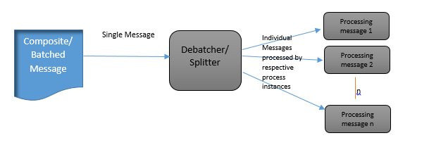 Splitter Patern with multiple instance