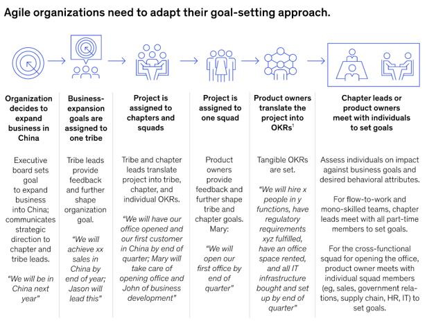 Управление эффективностью в agile организациях