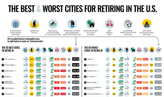 The Best and Worst Cities for Retiring in the U.S #infographic