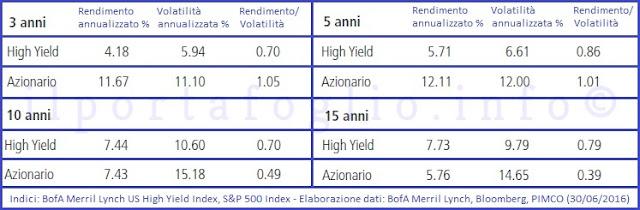 volatilità obbligazioni high yield