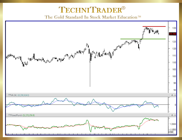 chart example showing risk analysis - technitrader