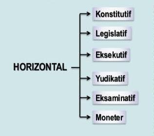 Pembagian Kekuasaan Secara Horizontal + Penjelasan [Lengkap]