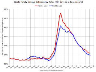 Freddie Mac: Mortgage Serious Delinquency rate declines in February, Lowest since June 2008