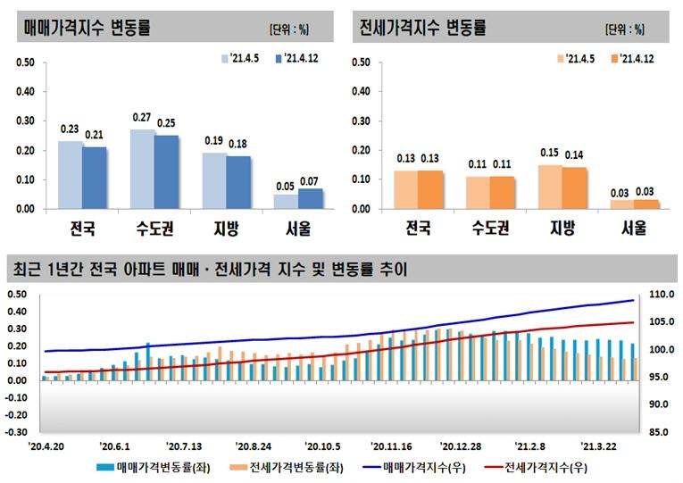 2021년 4월 둘째 주 아파트 가격동향, 매매 0.21% 상승, 전세 0.13% 상승