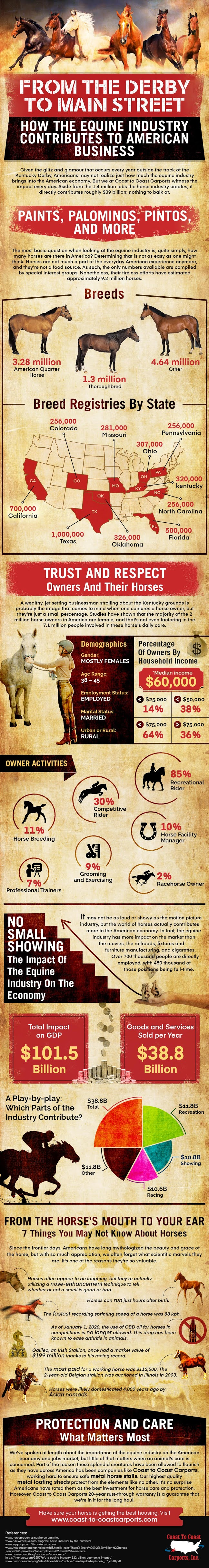 From the Derby to Main Street: How the Equine Industry Contributes to American Business #infographic #Animals #Business #infographics