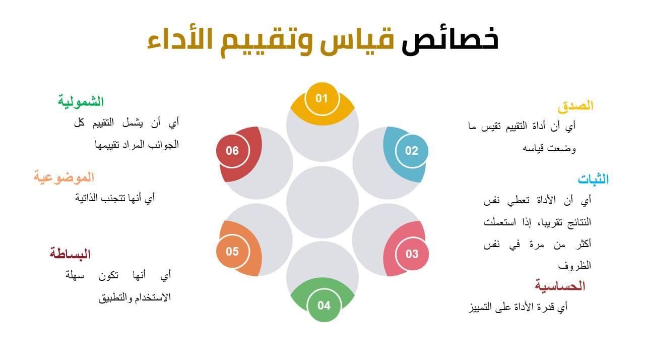 صورة عن خصائص قياس وتقييم الأداء - مفهوم تقييم الأداء