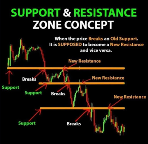 Support & Resistance Zone Concept