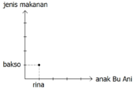 Materi dan lks kelas 8 relasi dan fungsi mgmp matematika smp dari himpunan pasangan berurutan diatas apabila dinyatakan dalam diagram cartesius maka grafiknya dapat digambar dibawah ccuart Images