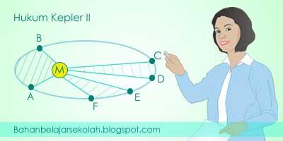 Hukum Kepler I, II, dan III tentang gerak planet