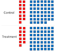An example of Simpson's paradox, showing men and women pooled together into treatment and control groups. Based on The Book of Why, by Judea Pearl and Dana MacKenzie.