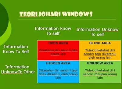 Konsep Diri dan TeoriI Johari Windows dalam Keperawatan