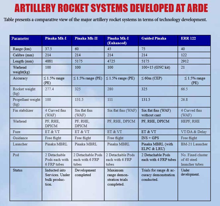 Types of PINAKA Missiles