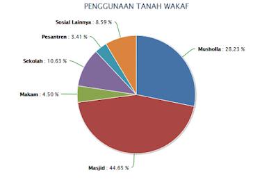 Data Penggunaan Tanah Wakaf (Sistem Informasi Wakaf, 2019)