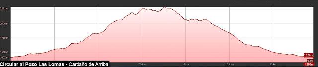 Perfil de la ruta señalizada al Pozo de las Lomas en circular desde Cardaño de Arriba en la Montaña Palentina,