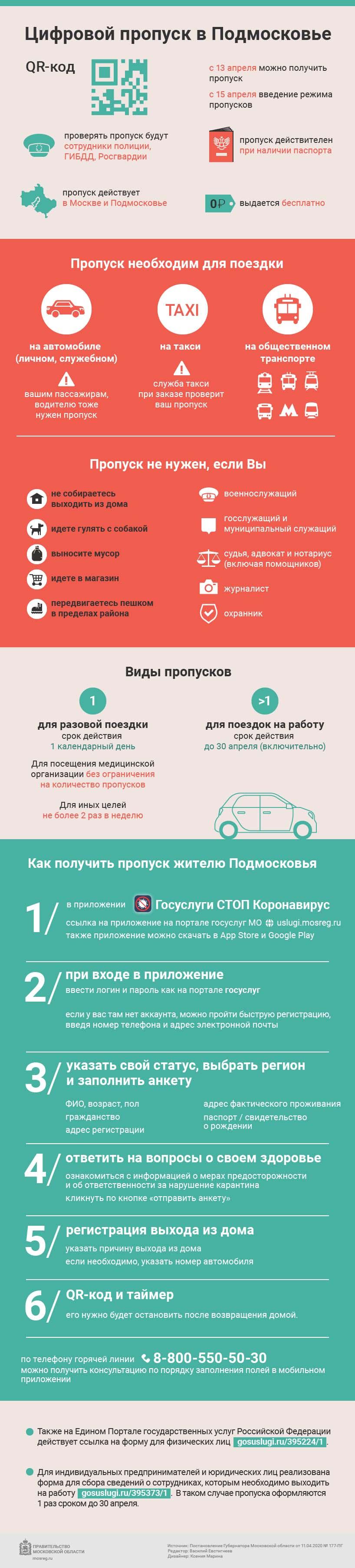Пропуск в Московской области инофграфика