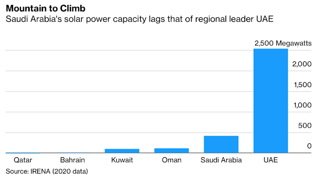 Saudis Try To Shake Image as Solar Power 'Latecomers': Chart - Bloomberg
