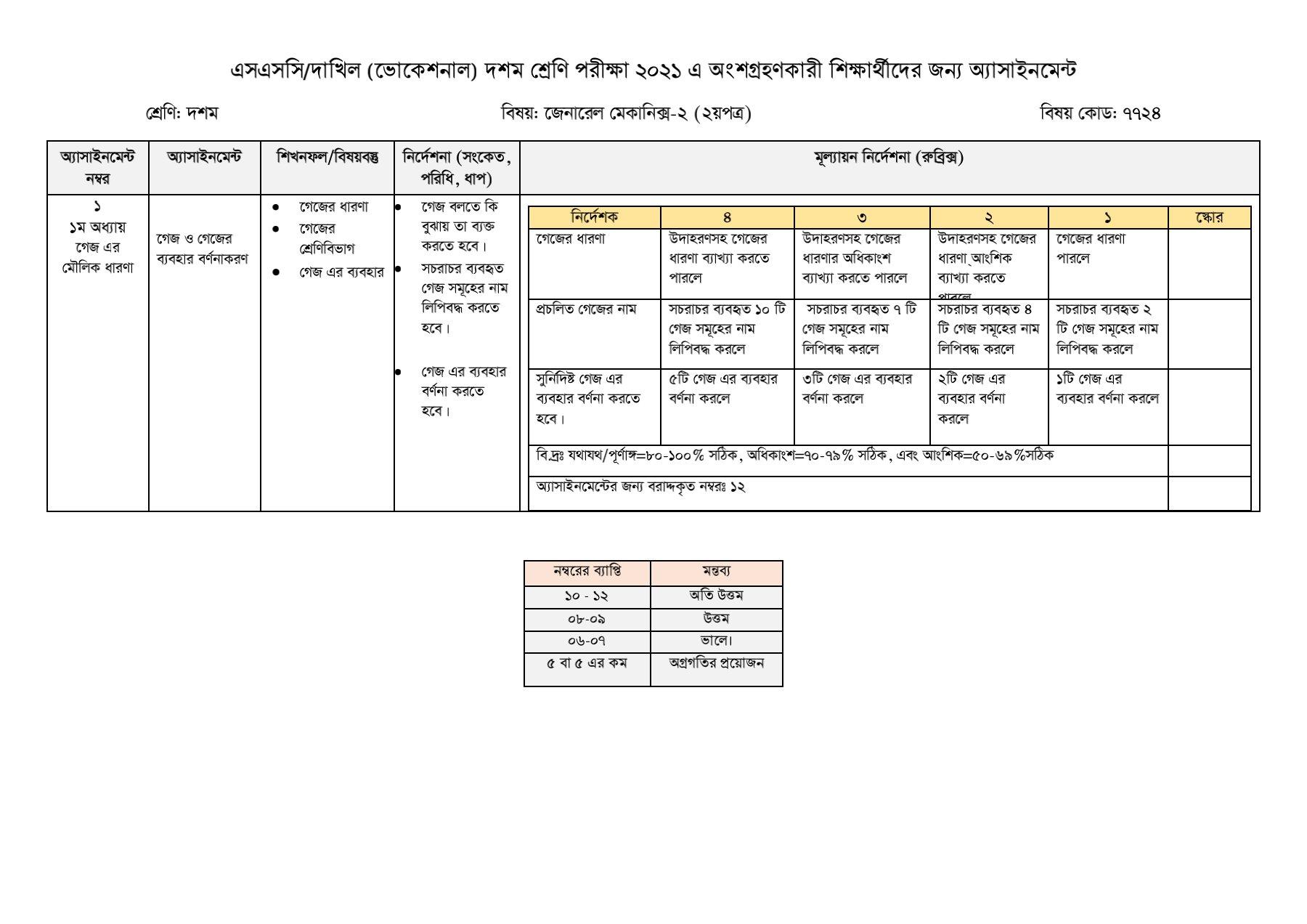 SSC/ Dakhil (Vocational) General Mechanics Assignment Answer 2021 PDF Download