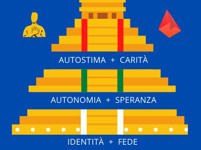Infografica: piramide della maturità cristiana