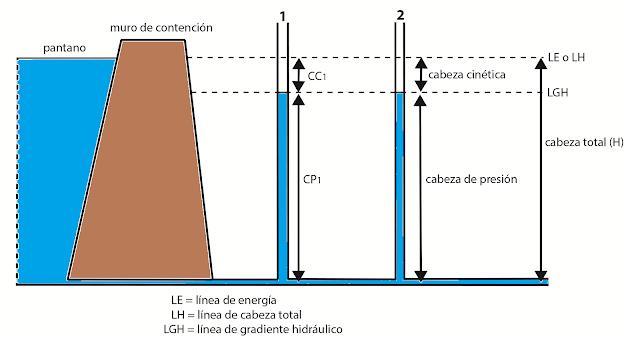 Este dibujo muestra una cabeza hidráulico total, la cual es la suma de la cabeza de presión y de la cabeza cinética.