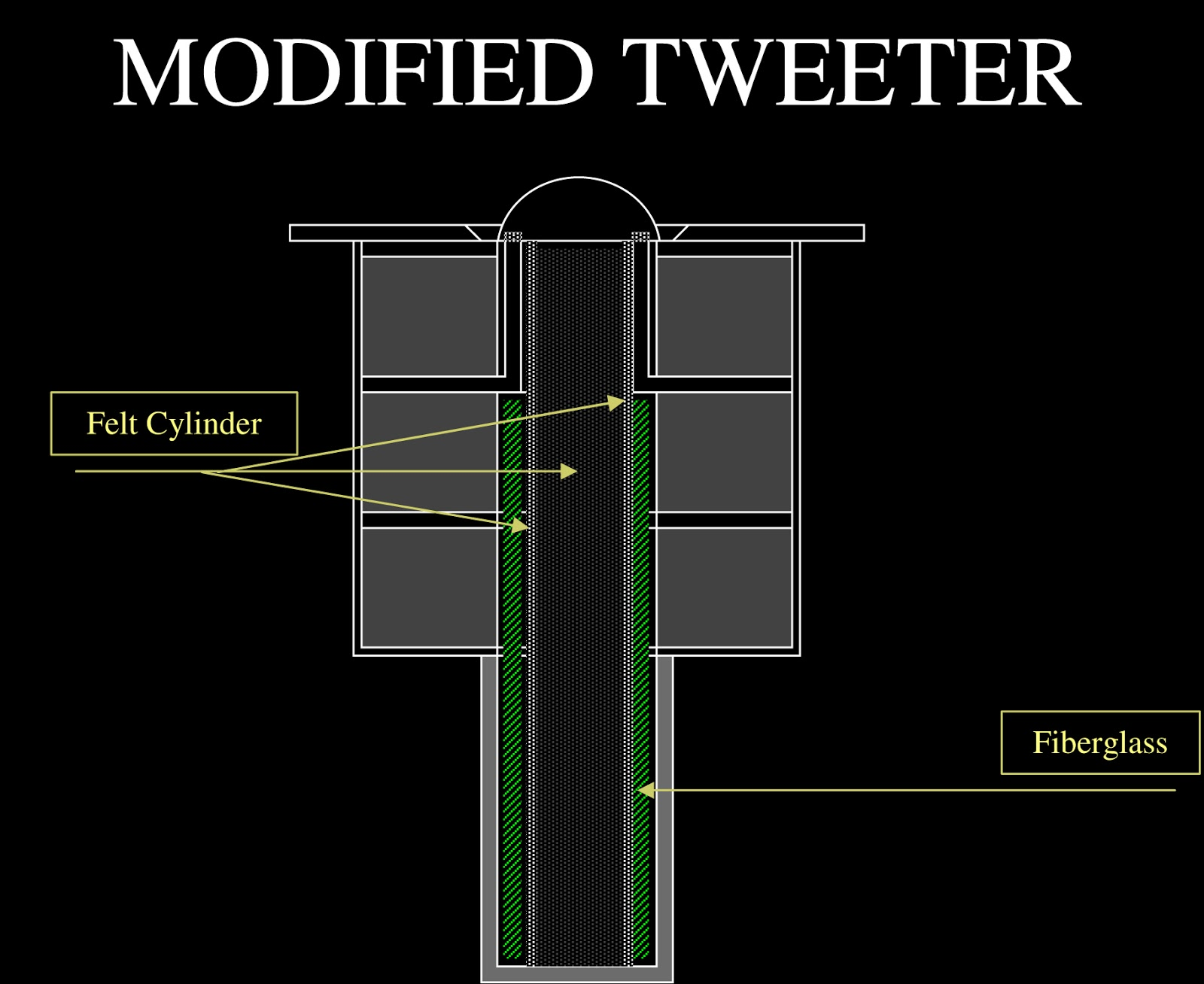 illustration of the cut-off of a tweeter after enclosure modifications