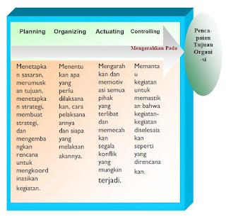 Fungsi-Fungsi Manajemen dan Proses-Proses Manajemen