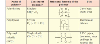 Uses of polymer class 10 science