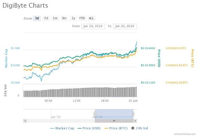 DigiByte Price is slowly moving Upwards