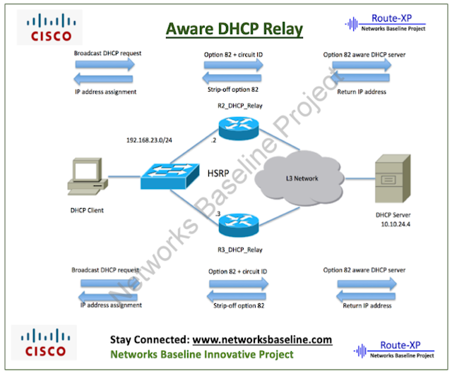 Configure HSRP-Aware DHCP Relay - Route XP Private Network