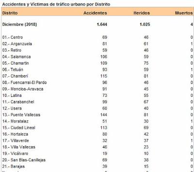 accidentes distritos madrid