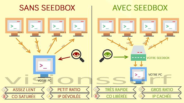 fonctionnement d'une sedbox