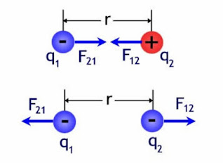 Coulomb's law of electrostatic