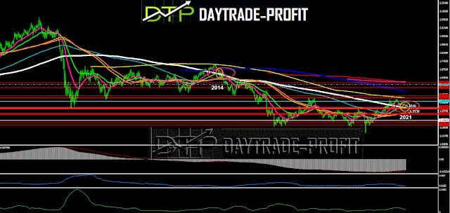GBP USD technical analysis