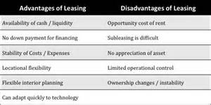 Lease Option Real Estate Invesment: profit and loss